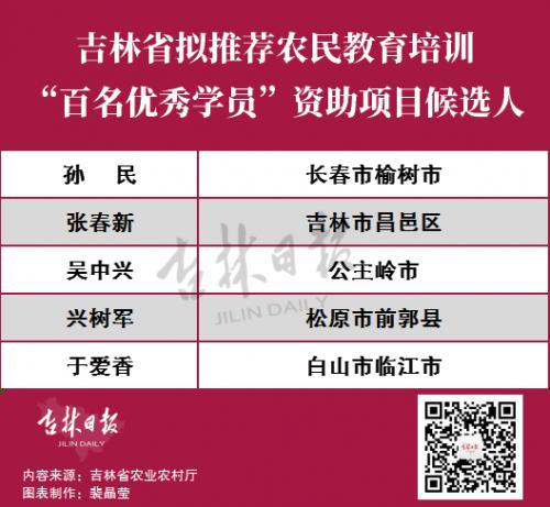 """吉林省5人入选2019年农民教育培训""""百名优秀学员""""候选人名单!"""