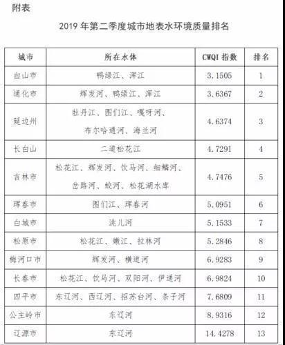 吉林省二季度城市地表水环境质量:白山居首,你家排在…