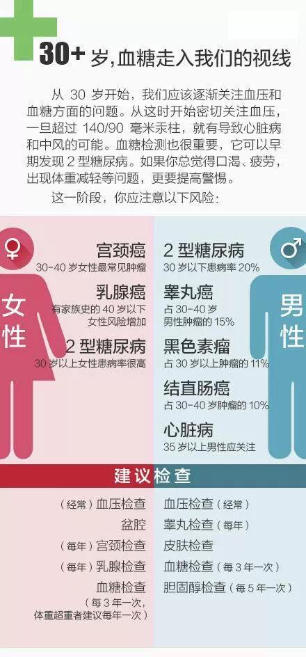 20-65岁,不同年龄段的体检建议!@所有人
