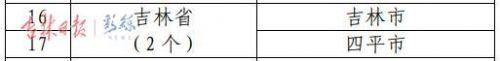 城市医疗联合体建设试点城市名单公布!吉林省2城市入选