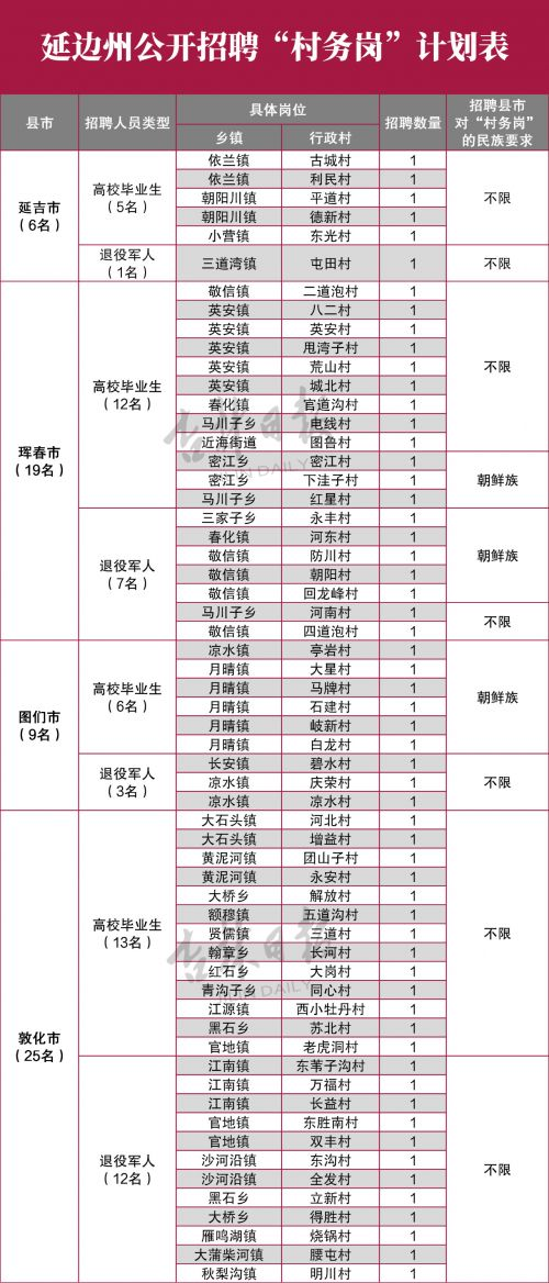 """延边州公开招聘121名""""村务岗""""人员"""