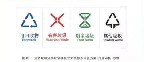 """垃圾分类最新标准!""""长春模式""""生活垃圾分类全面推行"""