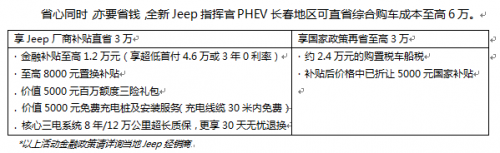 """最长续航900km 第一次,用Jeep的方式,和世界""""来电"""""""