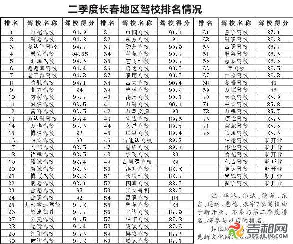 吉林省公布全省驾校排名
