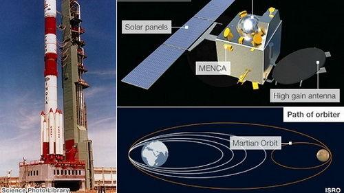 中国火箭可送3吨载荷进太阳同步轨道 为印度3倍